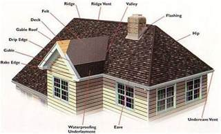 Define Cupola Roof Doctor Inc Roof Anatomy Lingo Raytown Mo