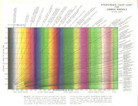 interference colors optical data
