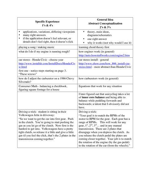 printable vark questionnaire 16 best images of vark styles worksheet learning styles