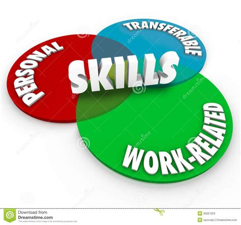 Job Resume Descriptions by Skills Venn Diagram Personal Transferable Work Related