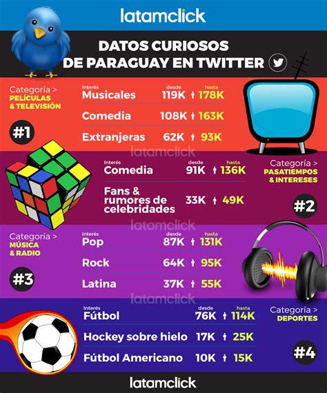 imagenes interesantes para twitter datos curiosos de paraguay en twitter
