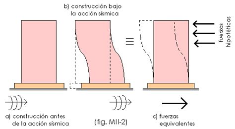 oscilacion de un edificio terremotos 191 c 243 mo afecta el sismo a los edificios