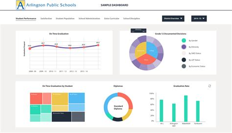best business intelligence tools 16 free and open source business intelligence tools logz io