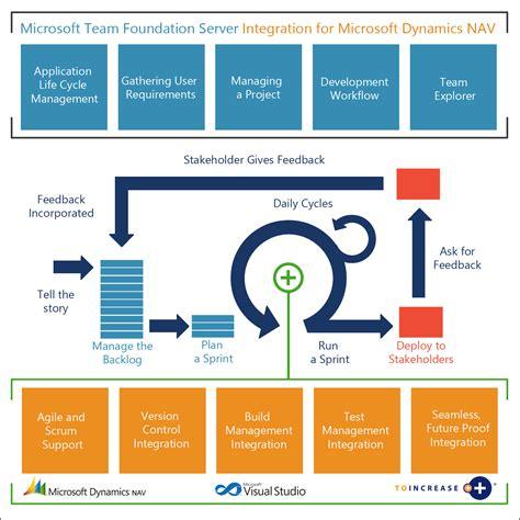 team foundation server process templates the marriage of microsoft team foundation server and