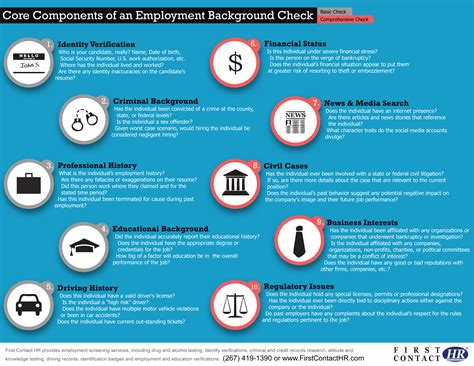 Basic Background Check For Employment Components Of A Background Check Visual Ly