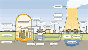 engineering photos and articels engineering search engine nuclear power plant