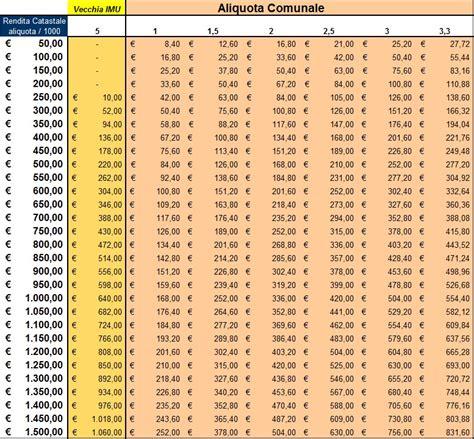 come calcolare la tasi sulla prima casa tasi e imu stavolta 232 vera stangata lidimatematici