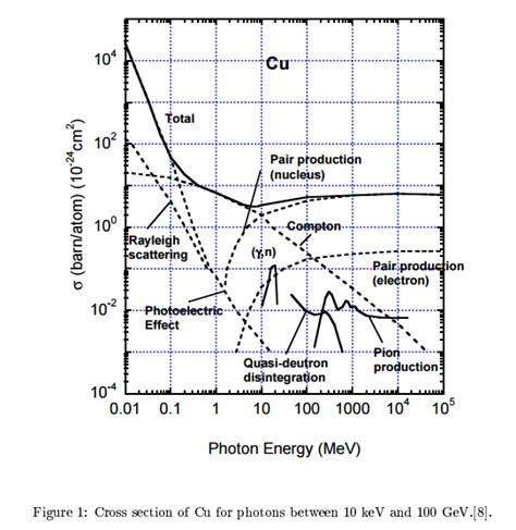 interaction cross section an x ray photon strikes a metal surface will it produce