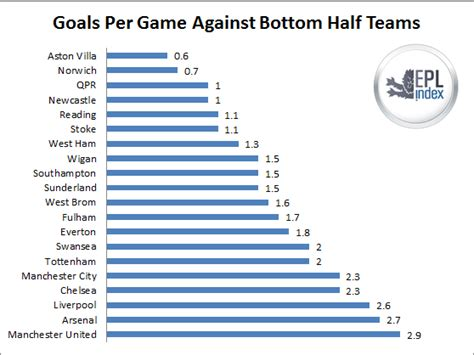 epl table goals for against how have sides fared against the top and bottom half teams