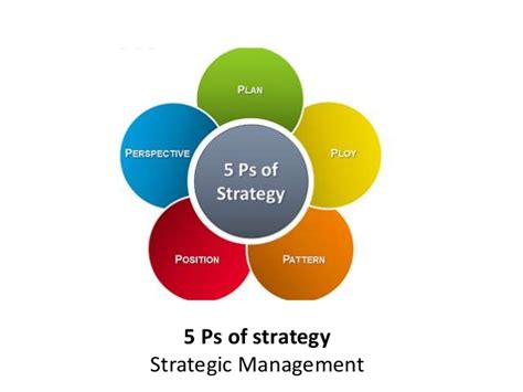 Management Strategic 5 In 1 8 5 ps of strategy strategic management manu melwin