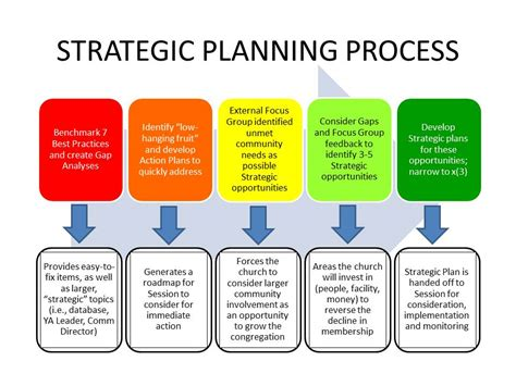 layout planning process planning process steps pictures to pin on pinterest