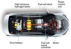 Electric Car Energy Conversion Efficiency Why The Automotive Future Will Be Dominated By Fuel Cells