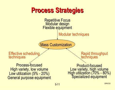objective of layout strategy is to c5 process layout