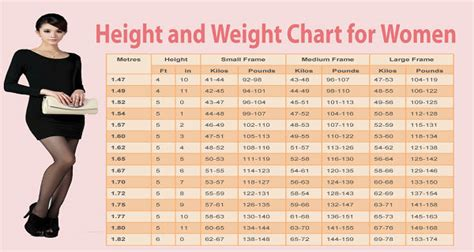 Ideal Picture Height by Women Weight Chart This Is How Much You Should Weigh