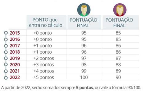 tabela do fator previdencirio de 2016 tabela do fator 2016 newhairstylesformen2014 com
