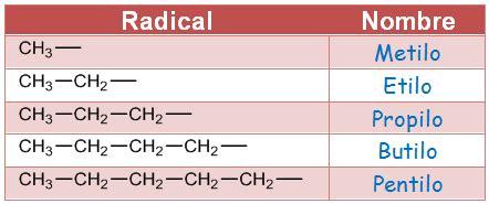 cadenas carbonadas lineales ejemplos 3 1 hidrocarburos 3 formulaci 243 n y nomenclatura en