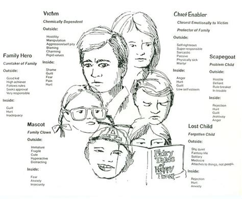 Family Systems Worksheets