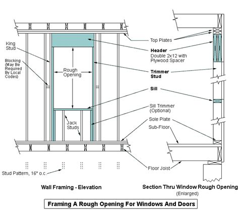 window framing diagram framing for a opening for a new window or door