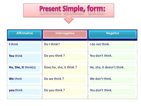 write pattern of simple present tense present simple tense writing activity