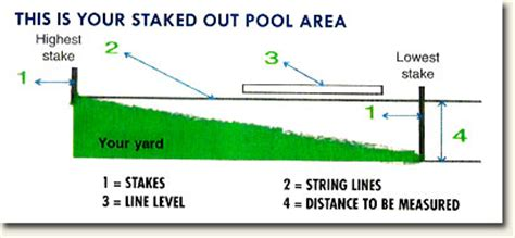 how to level backyard for pool c d s installers pool installation in harford county maryland