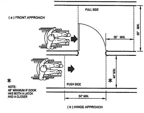 door swing clearance accessibility tip for week of 1 9 2012 maneuvering space