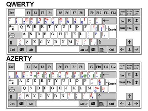 keyboard layout en francais france to modify azerty keyboard to improve french