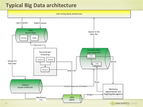big data architecture diagram big data architecture diagram 28 images pics for gt
