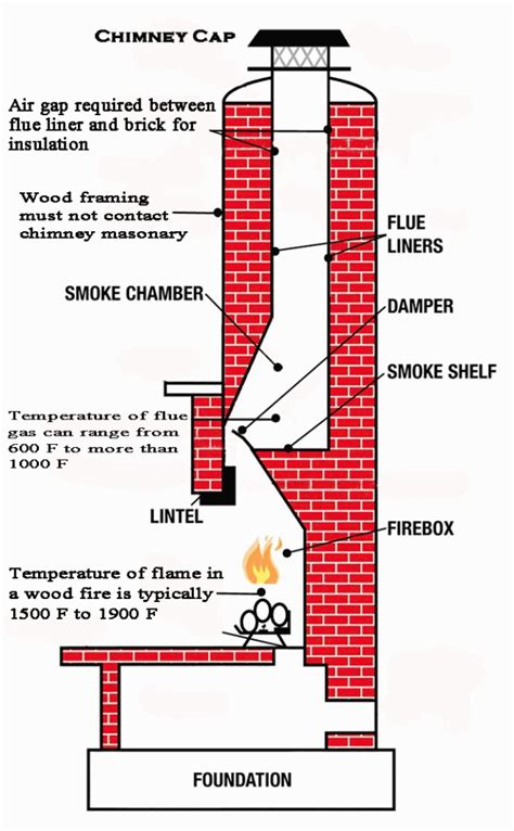 Fireplace Chimney Construction by Fireplace Parts Diagram Fireplace Free Engine Image For