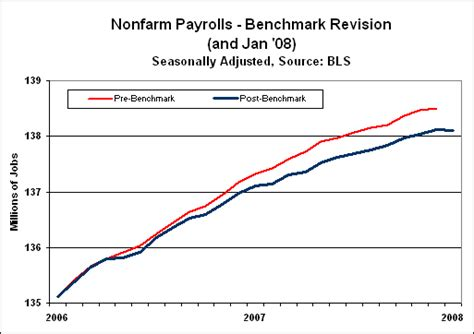 bench marked payroll employment benchmark revision and perils of
