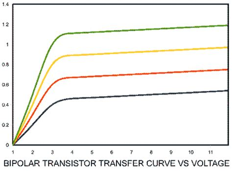 bipolar transistor voltage the sweet spot pass labs