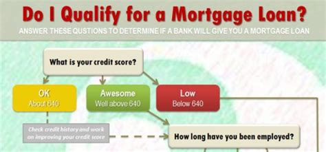do i qualify to buy a house mortgage loans qualify for mortgage loan