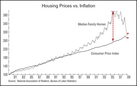us home prices hit lowest levels since bubble rt america how to play the real estate recovery uncommon wisdom daily