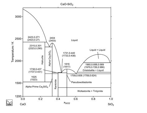 mgo al2o3 sio2 phase diagram phase diagram sio2 wiring library