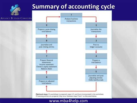 Una Mba Accounting by Accounting Principles 1a