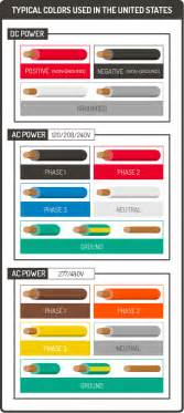 what color is the wire wire color coding graphic products