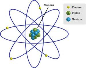 Where Are Protons Found In An Atom Atomic Structure Ck 12 Foundation