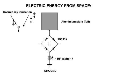 Tesla Cosmic Energy Tesla Radiant Energy Amazing Tesla