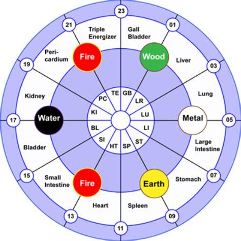 nappy numerology chart study numerologyrights