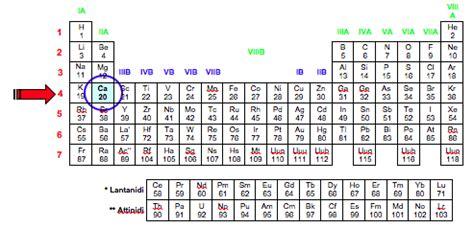 tavola periodica con configurazione elettronica prof andrea mazzavillani metodo veloce per scrivere la
