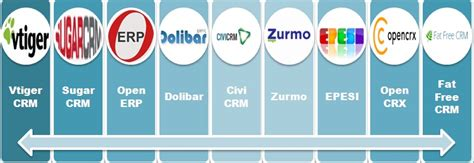 best crm open source top 10 open source crm systems