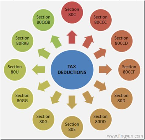 sections in income tax tax deduction under section 80c 80ccc 80ccd 80ccf 80d