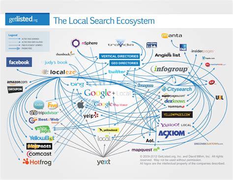 our local search ecosystem orange county seo company inc