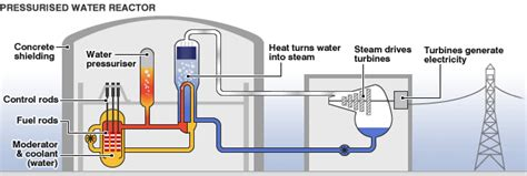 diagram of how a nuclear power plant works should we use nuclear power in the uk gcse science