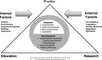 the johns nursing evidence based practice