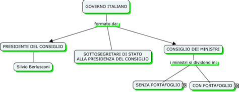 consiglio dei ministri italiano governo italiano manzoni