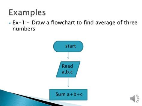 scrabble problem solver coolfunclub problem solving flowchart scribble scribble