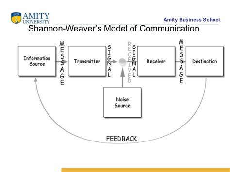 transactional model of communication diagram human communication process