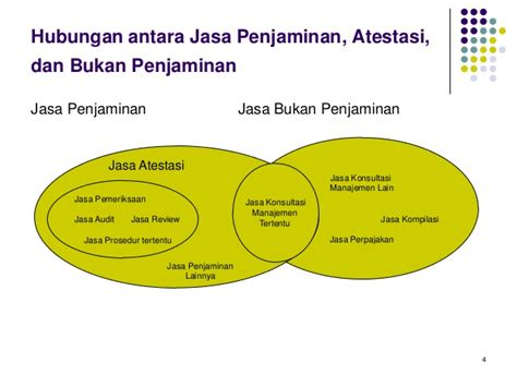 Buku Jasa Audit Dan Assurance Pendekatan Sistematis 1 E8 1 pengauditan dan profesi akuntan publik