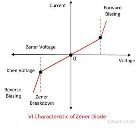 vi characteristics of diode what is zener diode definition working characteristic curve applications circuit globe