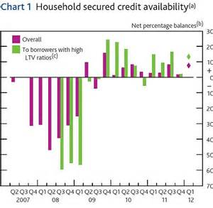 Average Monthly Loan Repayment Monthly For Mba by Mortgage Costs Fall To All Time Low As Average Monthly
